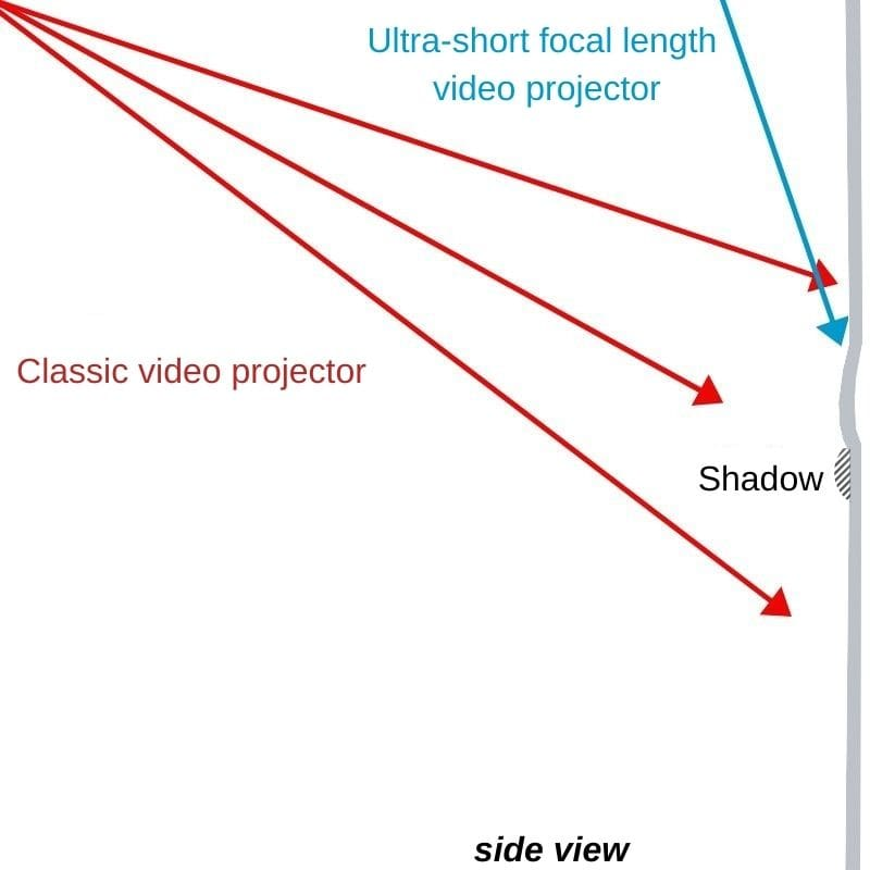 Explanation of the impact of a ripple on a projection screen using a classic video projector and a short focal length video projector